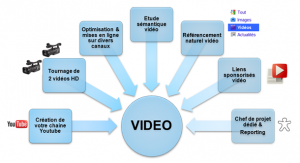 referencement-video-videos-youtube